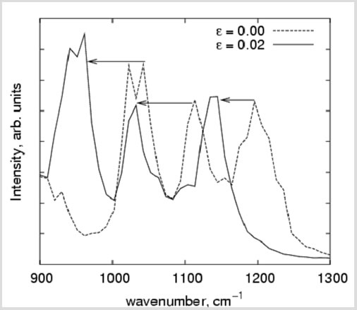 Figure 6: Vibrational spectra of clay obtained from our molecular simulations in the range of wave numbers of 1000 and 1300 cm-1. The solid line shows the spectra obtained for the unstrained clay and the dotted line shows the shifted spectra due to the uniaxial strain on clay. By measuring such strain versus stress for the model clay in MD simulations, we provide insight into the relationship between macrostrain on the polymer nanocomposite and microstrain on the clay platelets