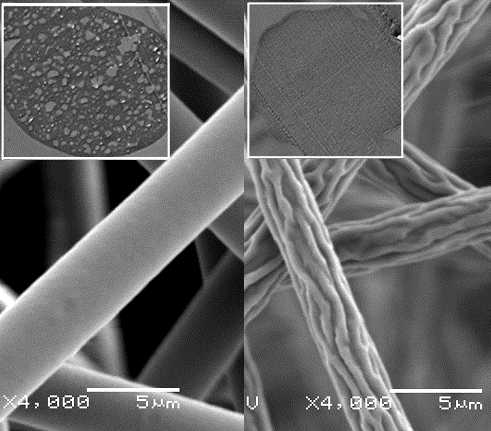 Figure 2: (Left) smooth fibers with porous structures (inset); (Right) wrinkled fibers with consolidated structures (inset).