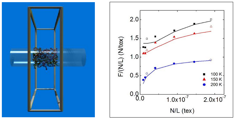Figure: (Left) Side view of a 30×C150 PE nanofiber with the frame of the simulation cell and a cylinder corresponding to the approximate fiber diameter and orientation rendered for clarity. (Right) Dependence of F/(N/L) (which is proportional to fiber specific modulus) on fiber parameter N/L (N is the number of atoms in the simulation box, L is the length of the simulation box) at three different temperatures and at a strain rate of 2.5×108s-1.