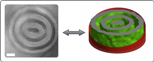 Figure: Comparison of morphology in simulated and experimental (PS-PDMS) block copolymers under cylindrical confinement. Simulations indicate that the symmetry breaking in the central domain is thermodynamically stable. The scale bar is 56 nm.
